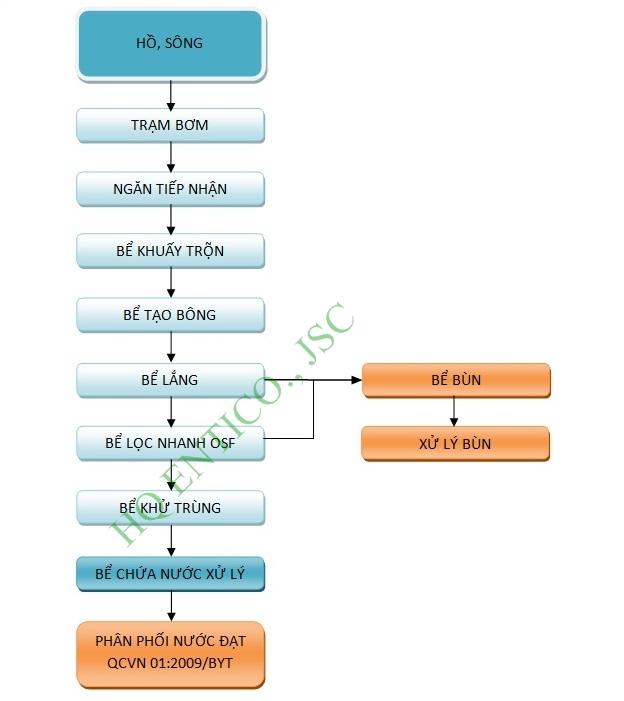 Mô tả sơ đồ công nghệ xử lý nước sạch