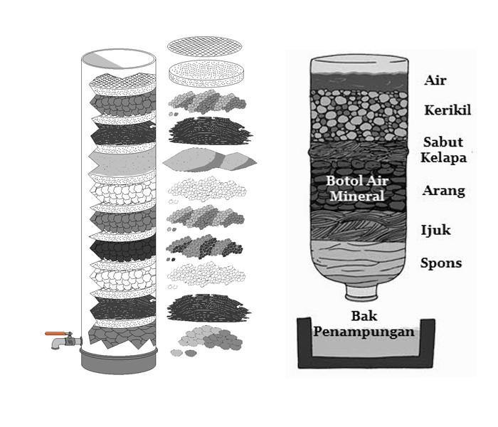 Than anthracite được sử dụng lọc nước giếng khoan